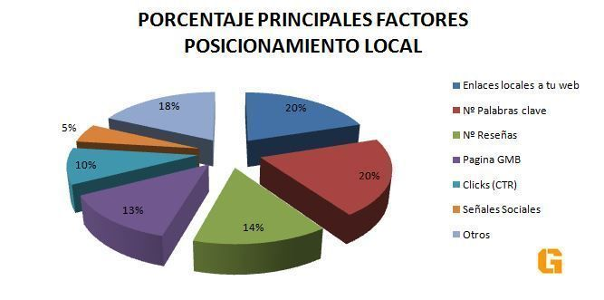 principales factores posicionamiento local