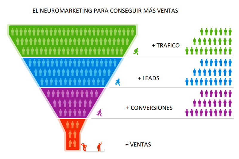 neuromarketing y ventas