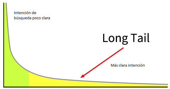 long tail intent
