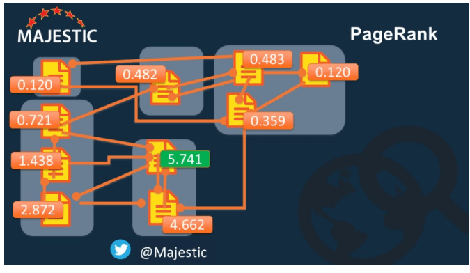 majestic y pagerank